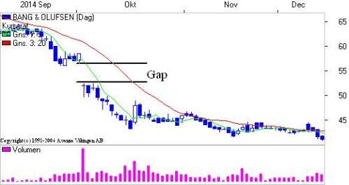 Gap i B&O grafen.