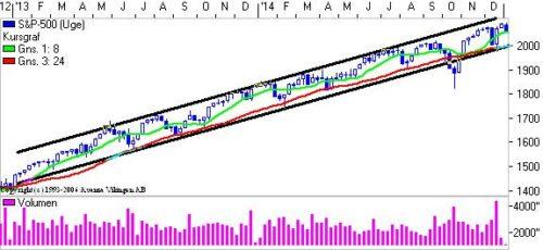 S&P 500 på ugebasis.