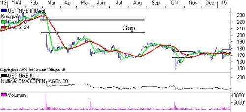 Getinge med gap.