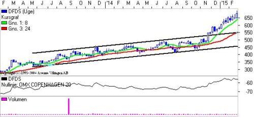 DFDS bryder trendkanalen.