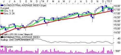 Dow Jones på ugebasis.