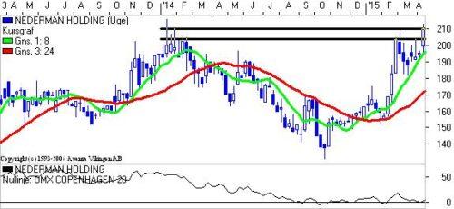 Nedermann Holding.