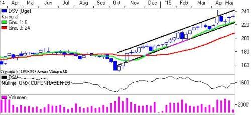 DSV i den stigende trendkanal.