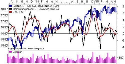 Momentum for Dow Jones