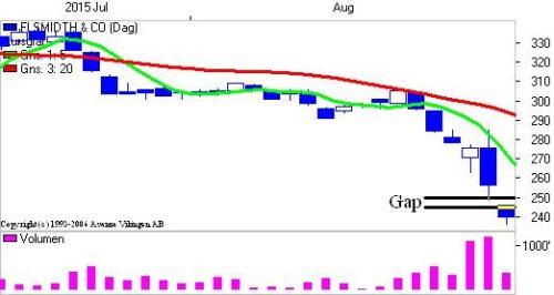Gap på dagsniveauet.