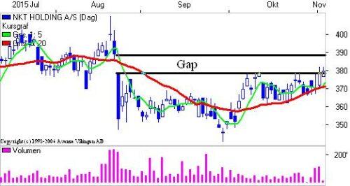 Gap i grafen på dag.
