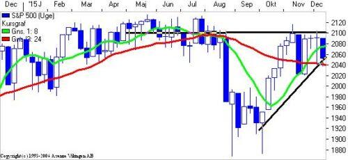 S&P 500 på ugebasis