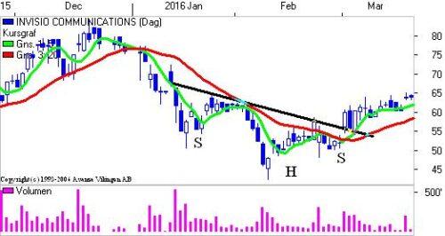 S-H-S formation på dagsniv.