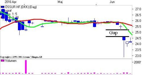 """""""Gap"""" i grafen på dagsniveauet."""
