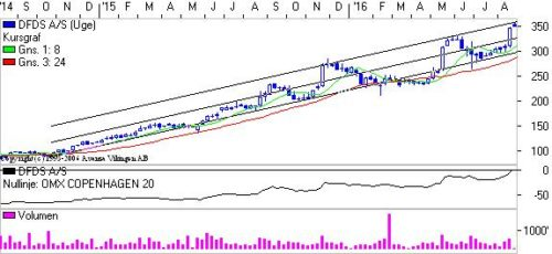 DFDS i den stigende trendkanal.