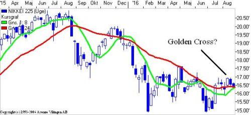Golden Cross i Japan? Det afgøres de kommende uger.