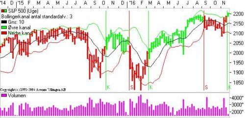 S&P med nyt signal.