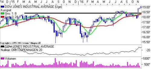 Dow Jones over 18.000