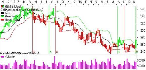 H&M med nyt signal.