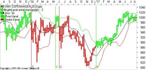 Finansmarkedet ramt af Alfa-hanner