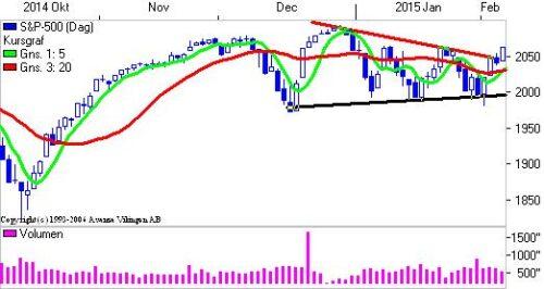 S&P 500 på dagsniveauet.
