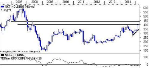 NKT Holding på månedsniveau.