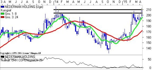 Nedermann Holding.
