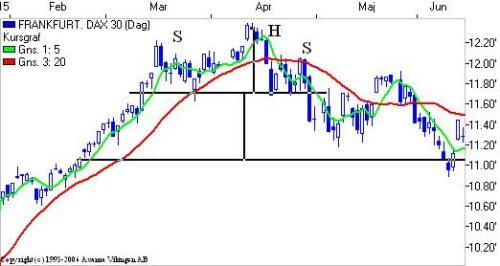 DAX med en S-H-S formation.