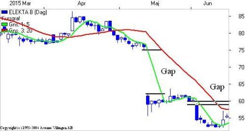 """Elekta med """"gaps"""""""
