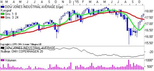 Dow Jones på ugebasis