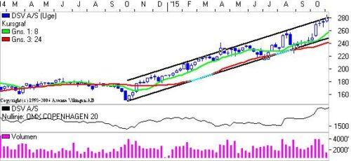 DSV i stigende Trendkanal.