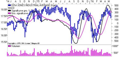 Dow på ugeniv.