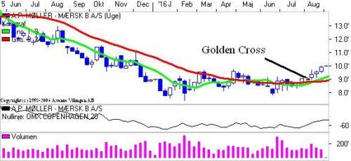 Golden Cross.
