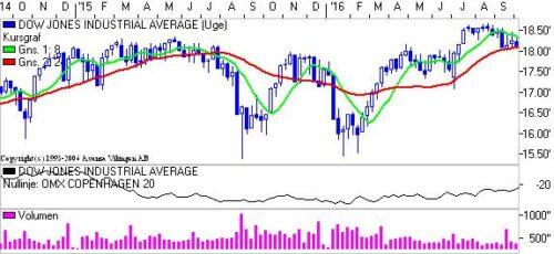 Dow på ugebasis.
