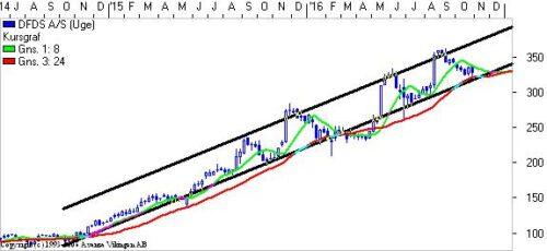 DFDS: Holder støttelinie ser aktien interessant ud.