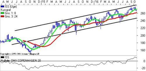 ISS med stigende trendkanal.