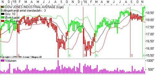 Dow Jones med nyt købssignal.