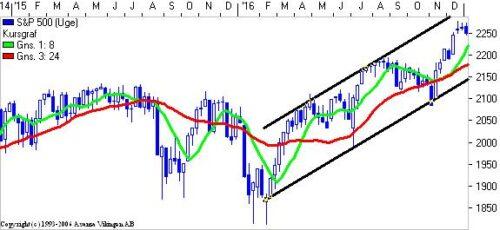 S&P 500 fortsat i en stigende trend.