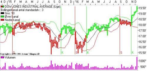 Dow Jones Industriel