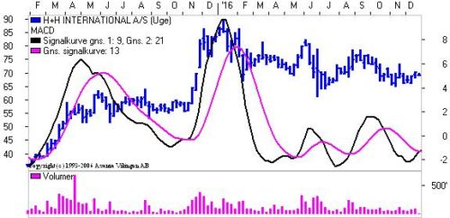 MACD for H+H
