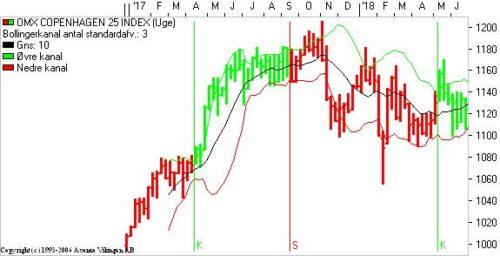 Øget usikkerhed i markedet