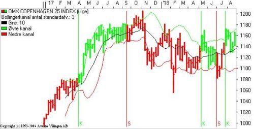Markedet holder vejret
