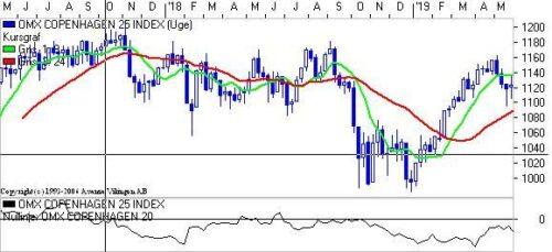 Genfinder markedet Momentum?