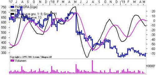 Analyse: Pandora og TCM Group