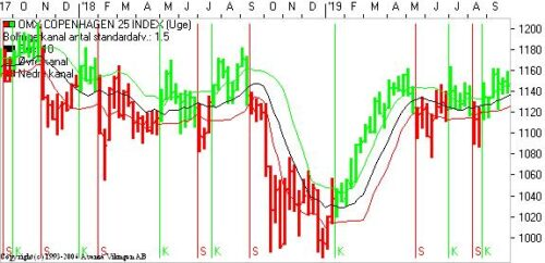 Bull trap – reducér markedsrisikoen