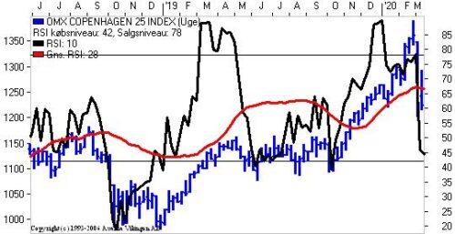 Store udsving i markedet