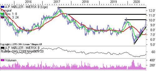 A.P. Møller-Mærsk i en stigende tendens