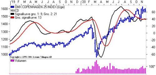 Stigende tendens i markederne