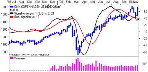 Rebound i markedet