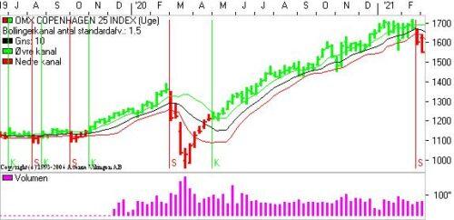 Fortsat pres på markederne