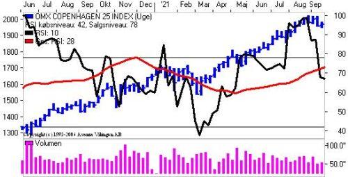 Skal markedet korrigeres?
